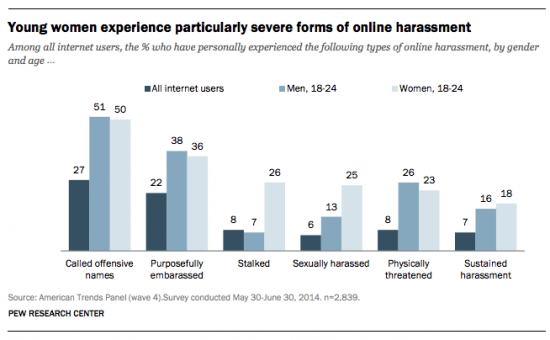 The Pew survey found that young women experience the most severe forms of online harassment, not just compared to other men but also to women just a few years older than them.