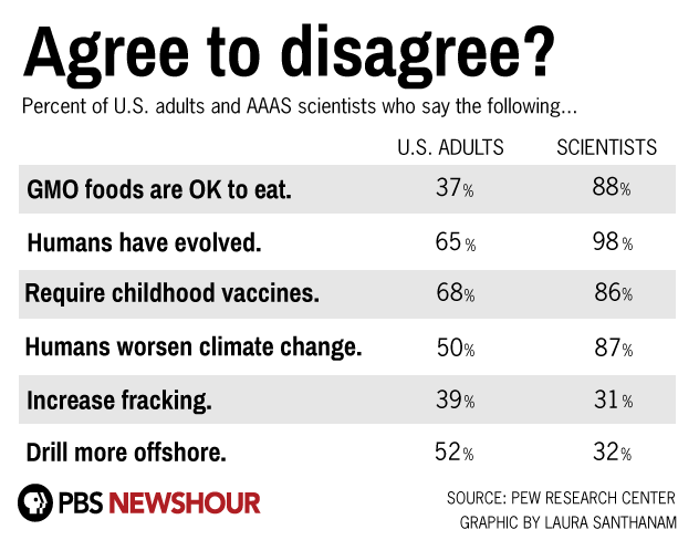 Disturbing statistics from recent Pew Research Center shows huge gaps between opinions of scientists and public on key topis