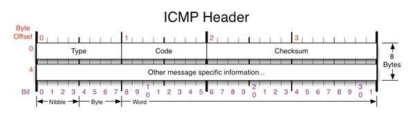 Cabecera ICMP