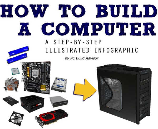 How To Build a Computer - Step By Step Infographic - PC ...