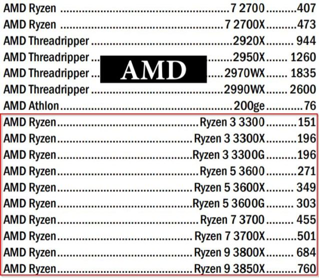 Ryzen 3000 Listing Ryzen 9 3850X Price Preis