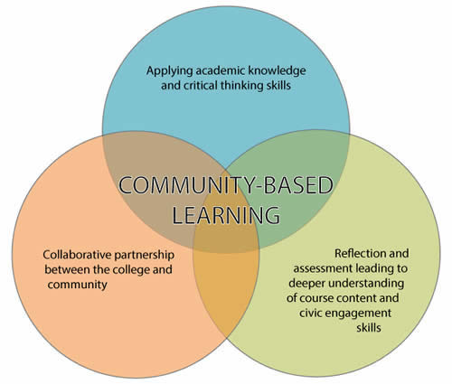 Program History | Community-Based Learning at PCC