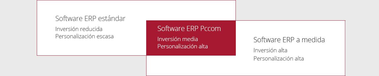 Gráfica ERP PCCOM