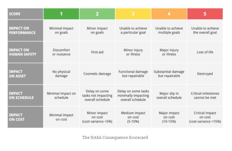 The NASA Consequence Scorecard