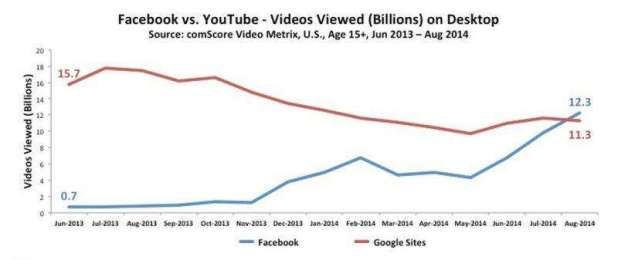 Facebook__Helped_By_Autoplay__Passes_YouTube_For_Desktop_Video_Views_For_First_Time-800x337