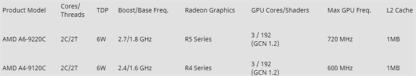 AMD A series 7th specs
