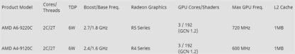 AMD A series 7th specs