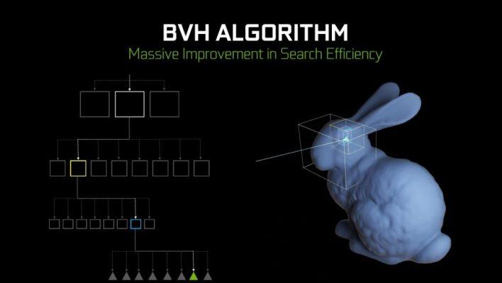 Algorithme Nvidia BVH