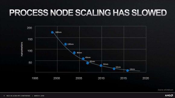 Graph plotting process node scaling