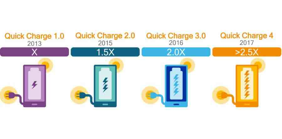 Qualcomm Quick Charge 4_