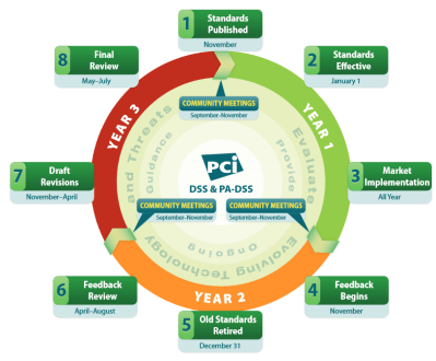 PCI SSC Lifecycle