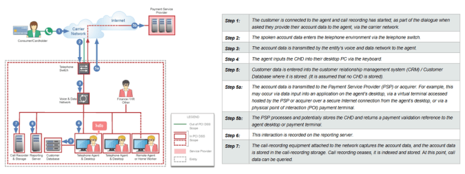 data_flow_pcidss