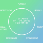 seven elements of impactful innovation