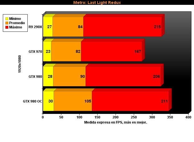 Metro Last Light Redux 1080p