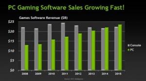 Nvidia-Game-Sales-Data-640x357