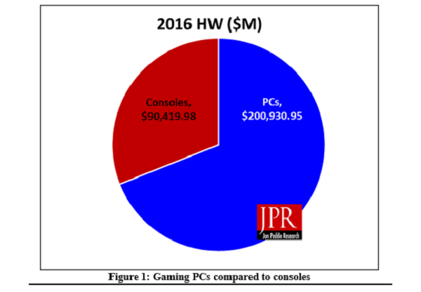 54988_0_pc-hardware-sales-122-higher-console-2016