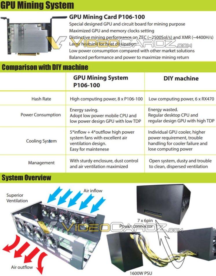 GPU-Mining-GP106-100-2-1000x1280