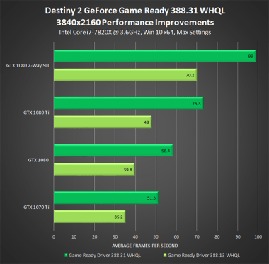 destiny-2-geforce-game-ready-driver-388-31-whql-3840x2160-performance-improvements-640px