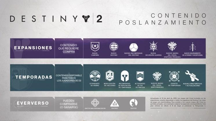post_launch_content_infographic_ES_MX