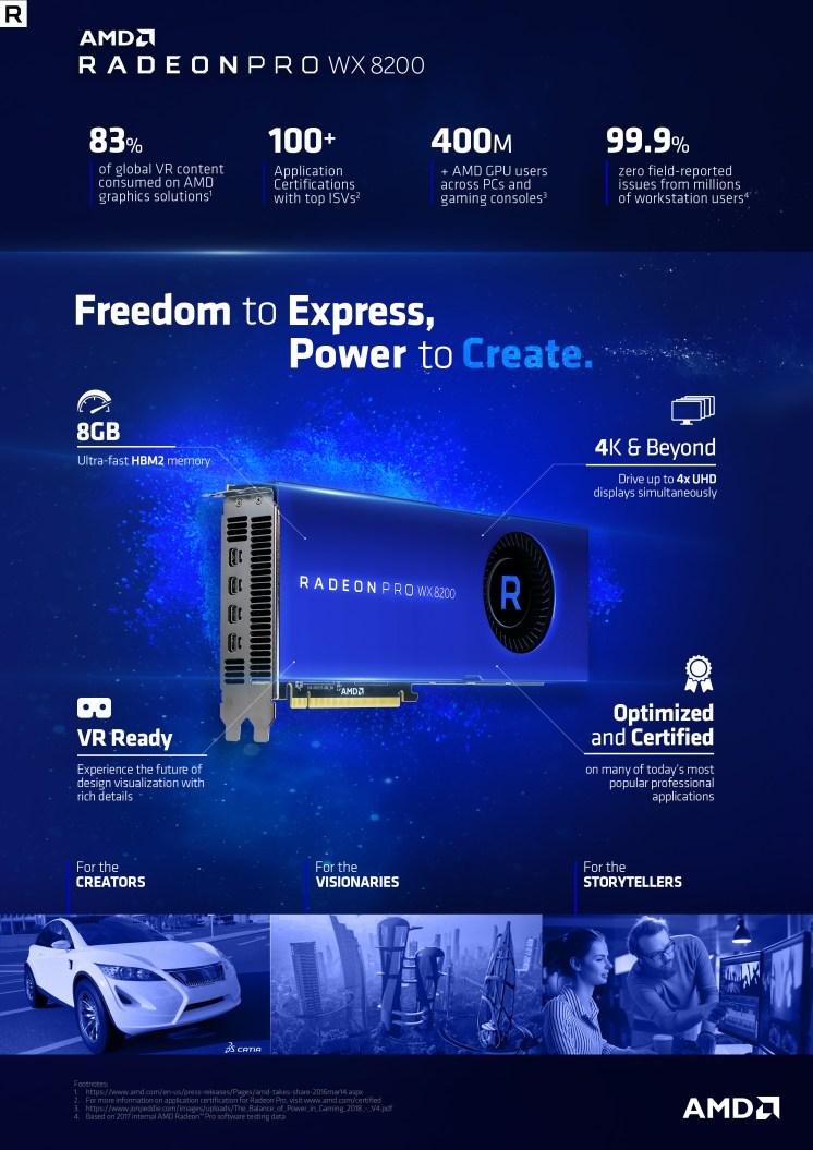 Radeon Pro WX 8200 INFOGRAPHIC