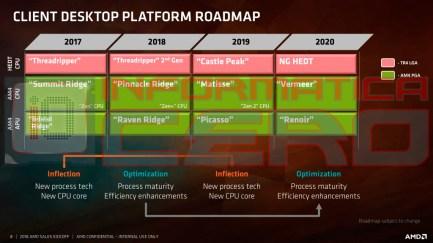 AMD-Ryzen-2018-2020-Roadmap