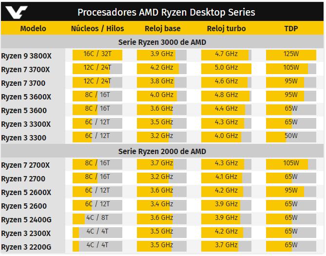 Ryzen-9-3800X