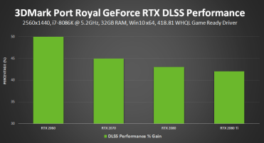 3dmark-port-royal-nvidia-dlss-performance-gain