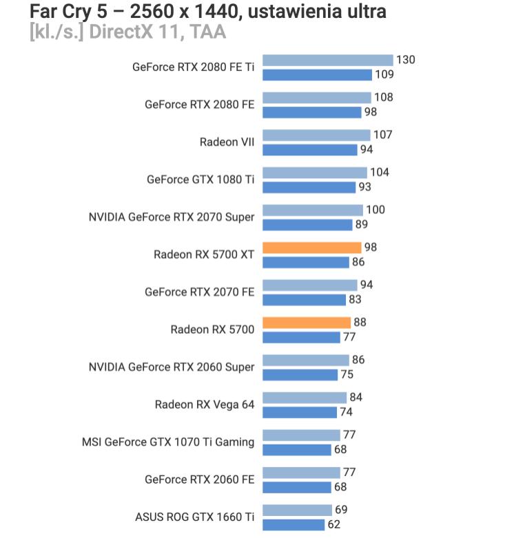 AMD-Radeon-RX-5700-Far-Cry-5
