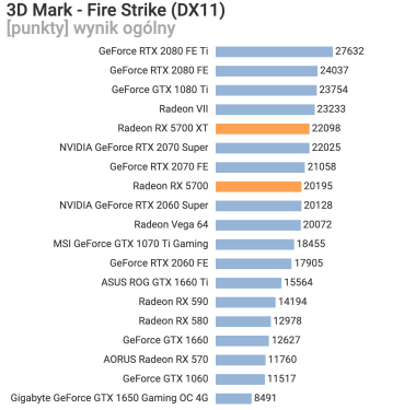 AMD-Radeon-RX-5700-Fire-Strike-2