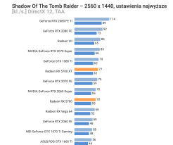 AMD-Radeon-RX-5700-Shadow-of-the-Tomb-Raider