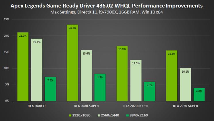 gamescom-2019-geforce-game-ready-driver-apex-legends-performance-improvements