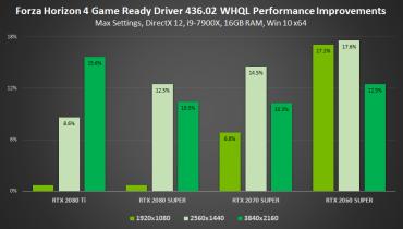 gamescom-2019-geforce-game-ready-driver-forza-horizon-4-performance-improvements