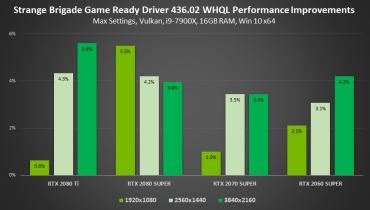 gamescom-2019-geforce-game-ready-driver-strange-brigade-performance-improvements