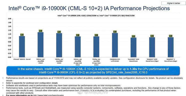 Intel-Core-i9-10900K-10-Core-CPU-Performance-Benchmarks