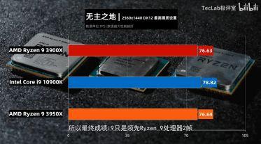TecLab-Core-i9-10900K-vs-Ryzen-9-3950X-vs-Ryzen-3-3900X-Borderlands-3