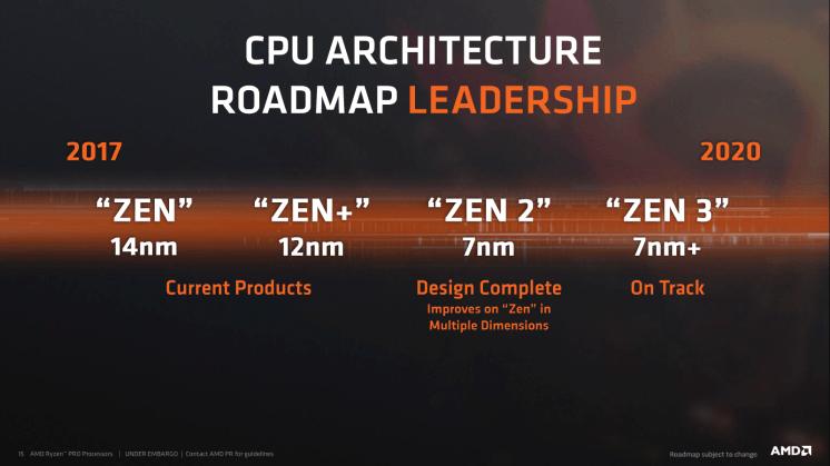 AMD_Roadmap_Zen_Zen_2_Zen_3_Benchmarkhardware