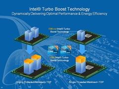 Intel-Turbo-Boost