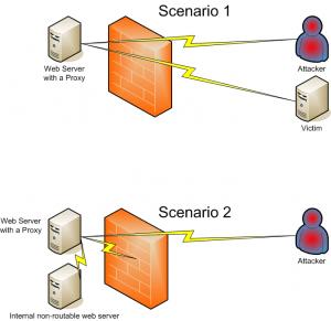 proxy-hacking