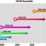 DDR2 DRAM
