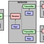HDCP Technology