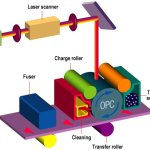 Laser Printer Operation