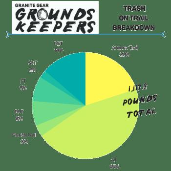 2017 trash graph