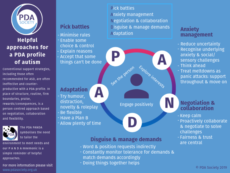 Helpful approaches infographic: PANDA strategies