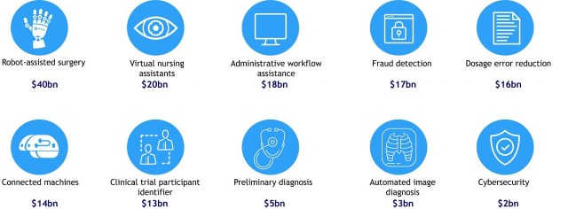 Artificial intelligence applications for healthcare Accenture