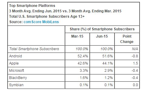 top smartphone platforms