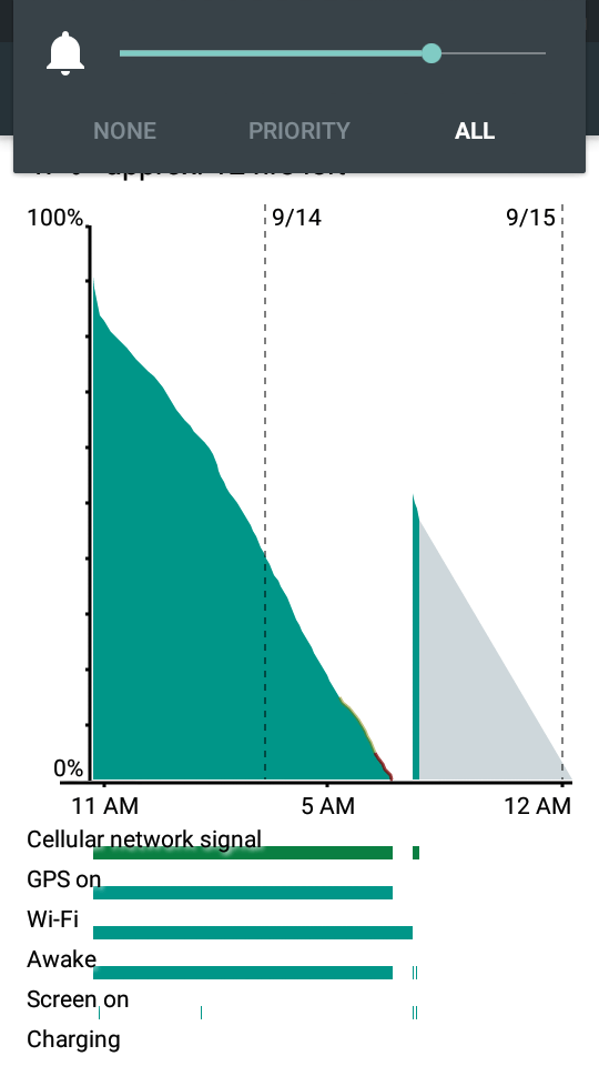 How to Read the Battery Graph of your Android Phone