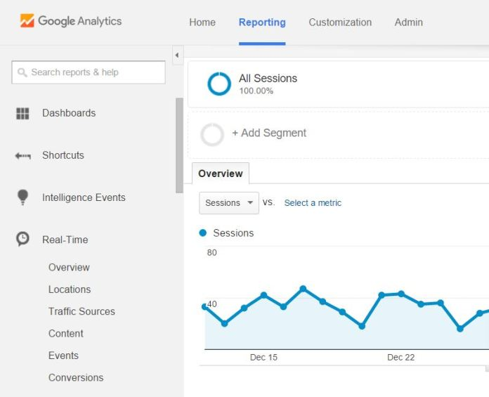 Get More analytic info of your website from Google analytics