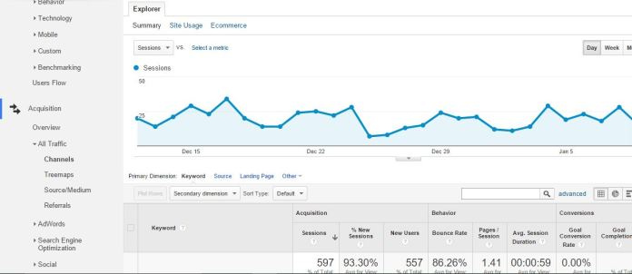How to Get info of Organic Search Keyword of website from Google Analytics