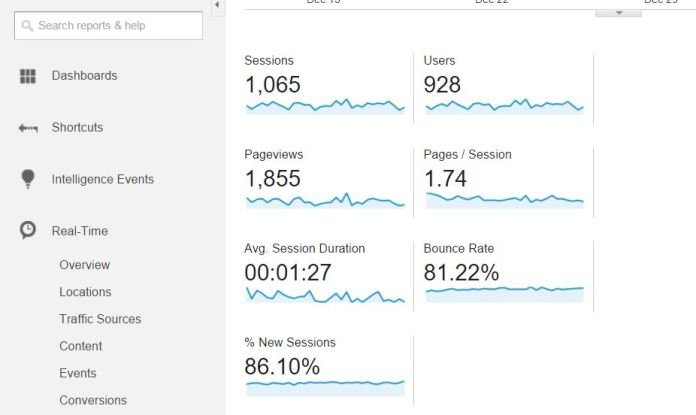 How to Get your website insights from GOOGLE Analytics