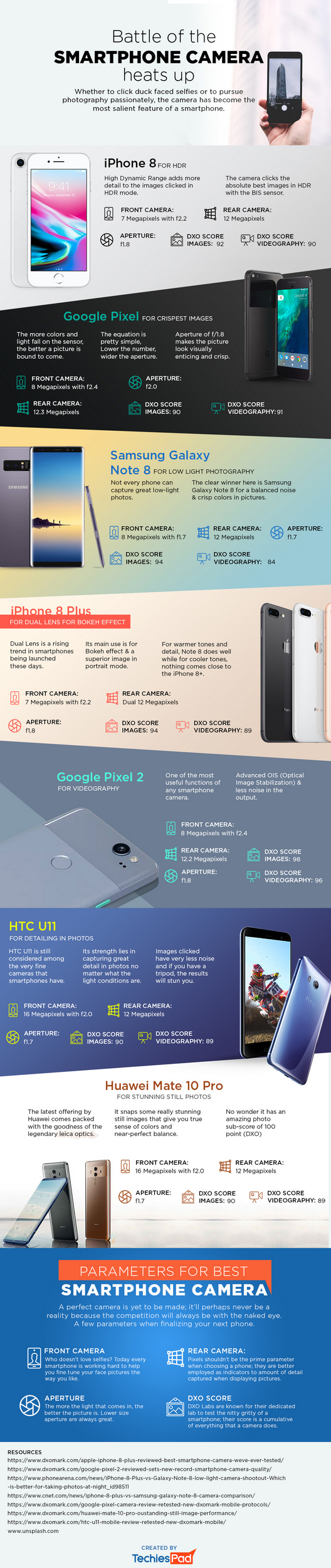 Battle of the Smartphone Camera Heats Up [Infographic]